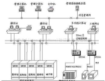 DCS的硬件体系结构