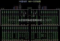 生产制造业的SCADA软件解决方案