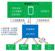 支持西门子S7-1200数据采集的MQTT网关配置