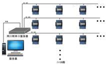 北京宿舍用電智能管理系統的作用
