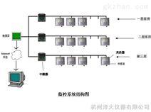 药品仓库温湿度监测系统(GSP认证必备)