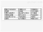 低温液氮服型号:DW-LWS-001库号:M22614