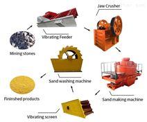 SG砂石生产线设备