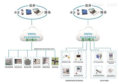 智慧用电安全监控管理服务平台