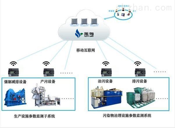 北京环保股有哪些_乐鸟 北京有哪些环保用电云平台生产厂家-智能制造网