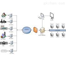 環境監測系統
