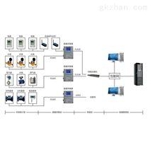 節能監測系統