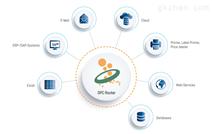 opc router-opc router通讯插件连接工业和信息化系统