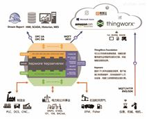 KepserverEX-Kepware工业互联专家