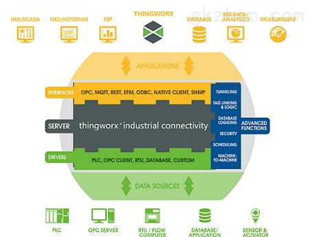Thingworx工业创新平台