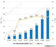 2019年中國云安全行業市場現狀及發展趨勢分析