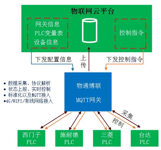 [转载]支持西门子S7-1200数据采集的MQTT网关配置流程