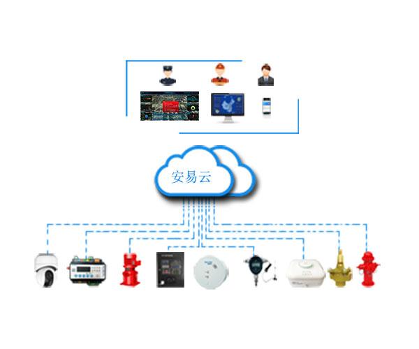 智慧消防烟感、喷淋自动报警系统