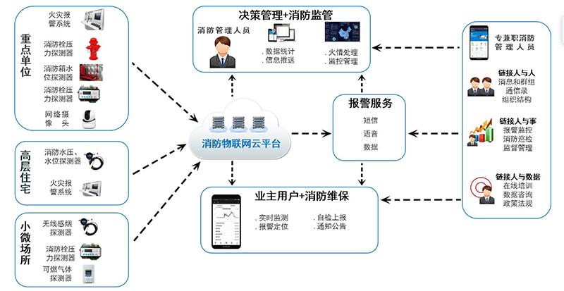 黑龙江智慧消防物联网系统十大品牌-力安